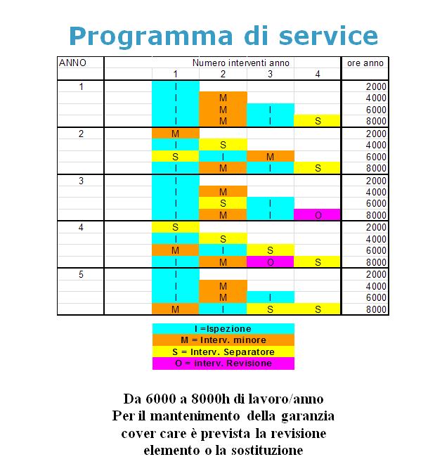ProgrammaService
